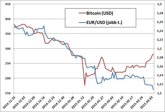 kereskedelmi bitcoin euróra)