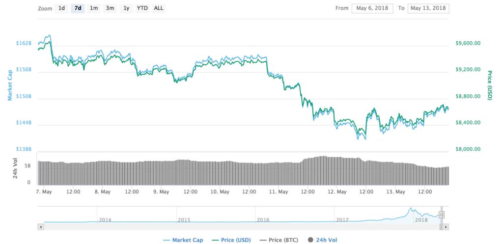 a bitcoin bevételek növekedése