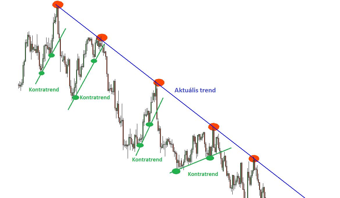 trend kereskedési rendszer)