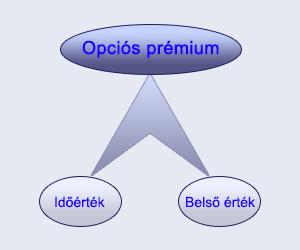 opciós és opciós hasonlóságok és különbségek