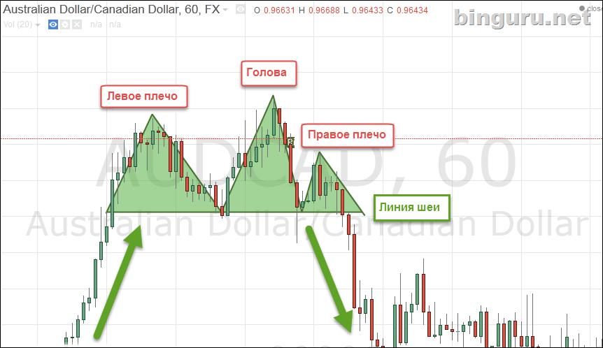 vörös reen gyertya stratégia bináris opciókhoz)