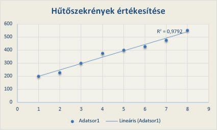 megtudja a trendvonal értékét)