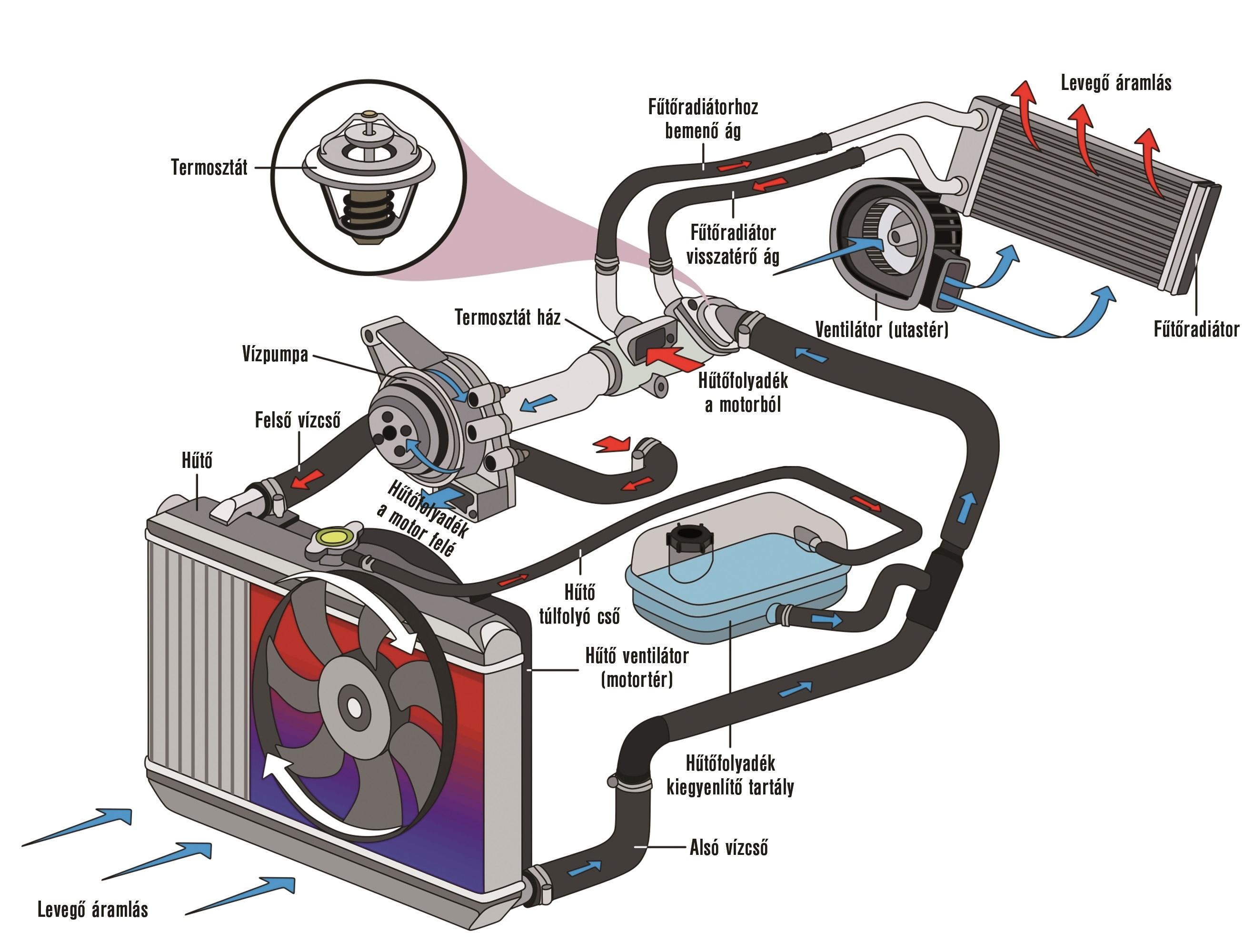 binara fűtés az autóban véletlenszerű opciók