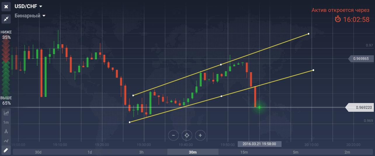 Ár-akció kereskedési szintek. Stratégiai ár akció (ár akció) a bináris opciókhoz