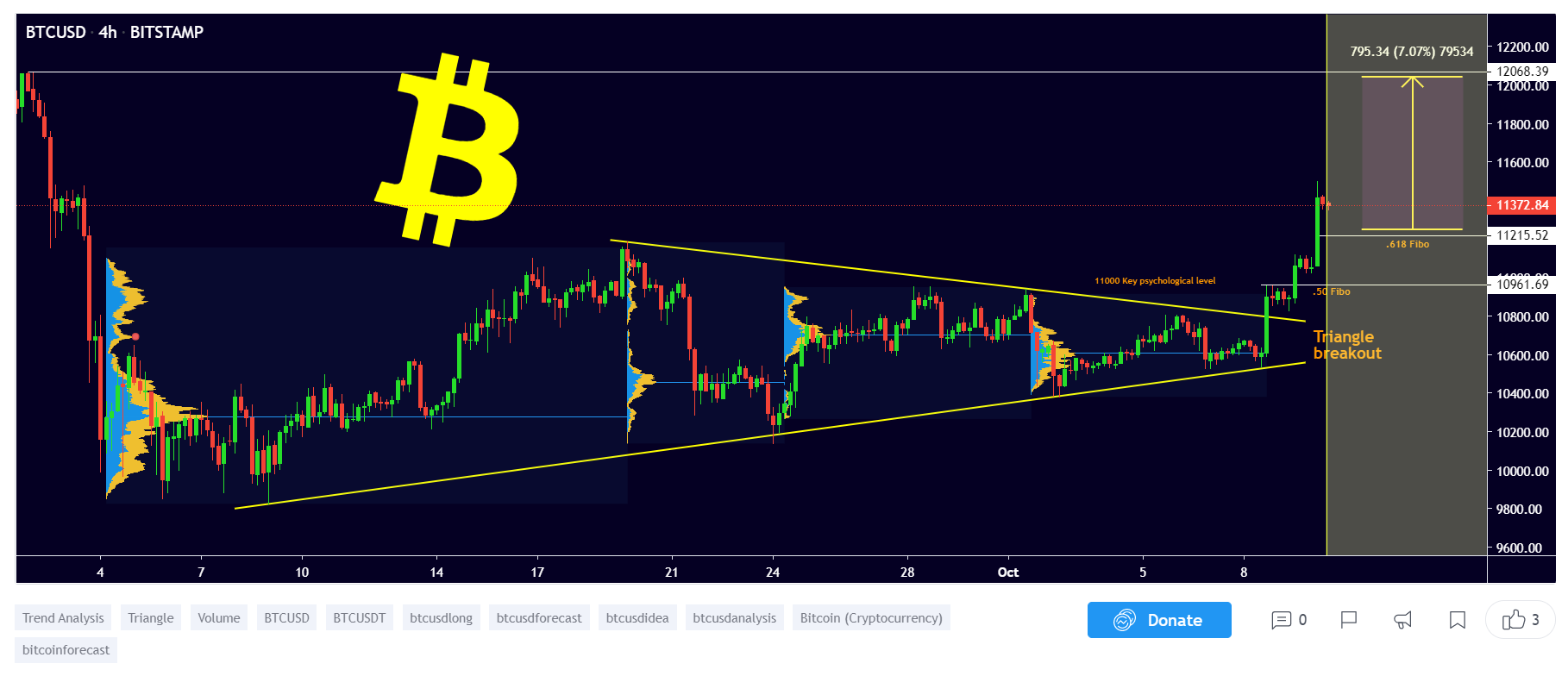 hogyan kerülnek át a bitcoinok