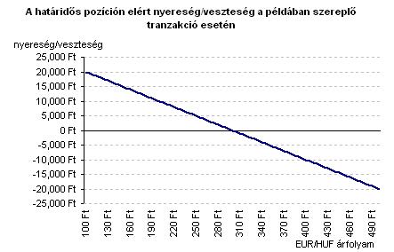 opció euró árfolyam)