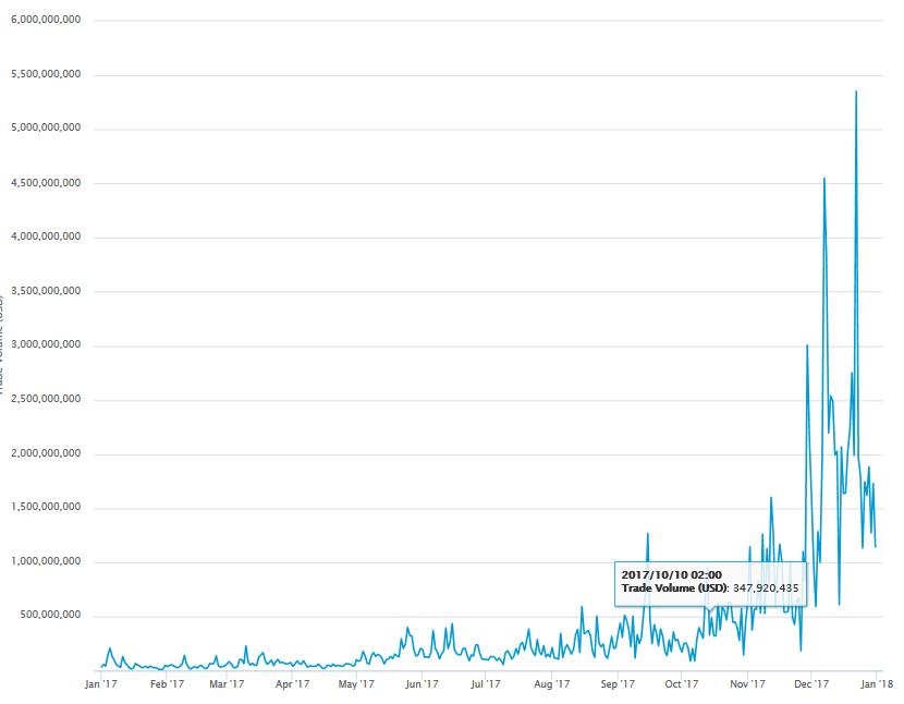 bitcoin bevételek a forgalomban)