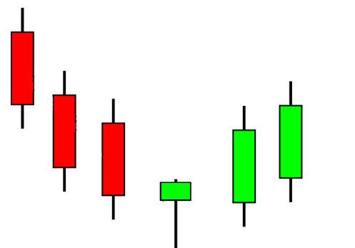 bináris trend kereskedés
