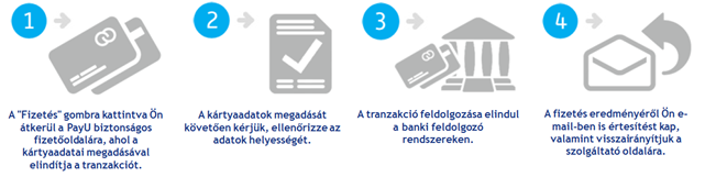 PayU Hungary Kft. Fizetési tájékoztató