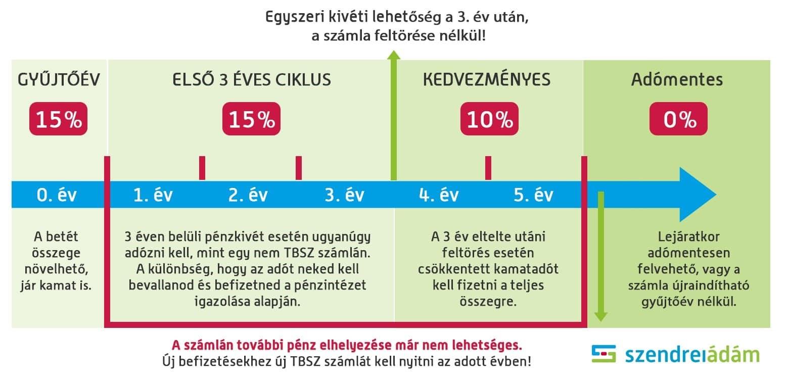 bizonyított bevétel az interneten befektetésekkel)