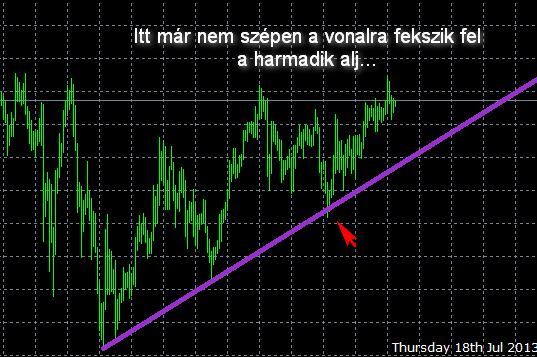 hogyan lehet megtalálni a trendvonal értékeit)