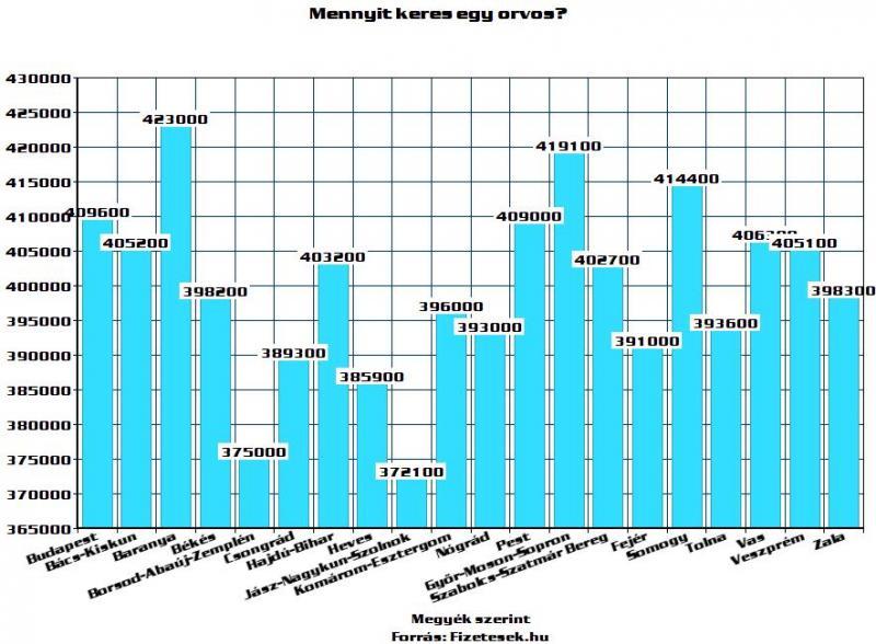 mennyit kereshet házprojektekkel)