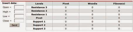 Pivot pont - ez a tendencia megfordítására stratégia (Pivot Pontok Classic)   bináris opciók