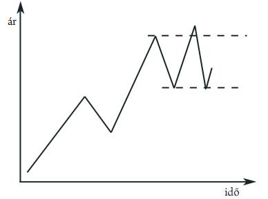 tőzsdei kereskedési trendek)