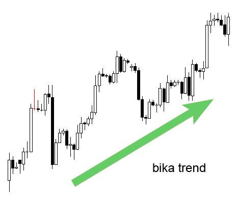 hogyan rajzoljunk trendvonalat