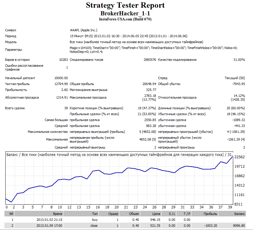 Leo Trader Pro statisztika