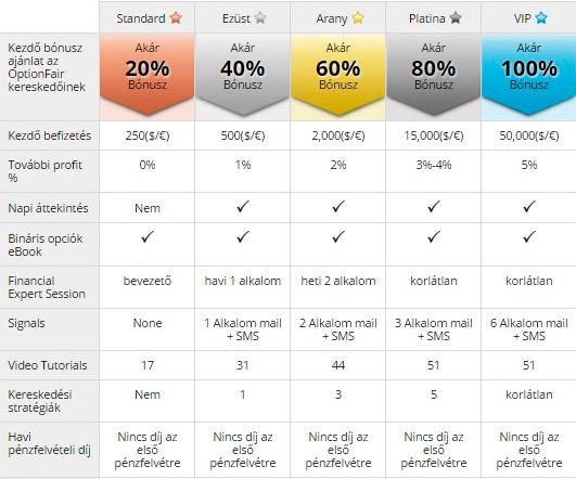 francia bináris opciók)