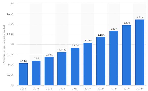 kereskedelem a trenddel