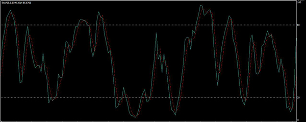 indikátor a csatorna meghatározásához bináris opciókon)