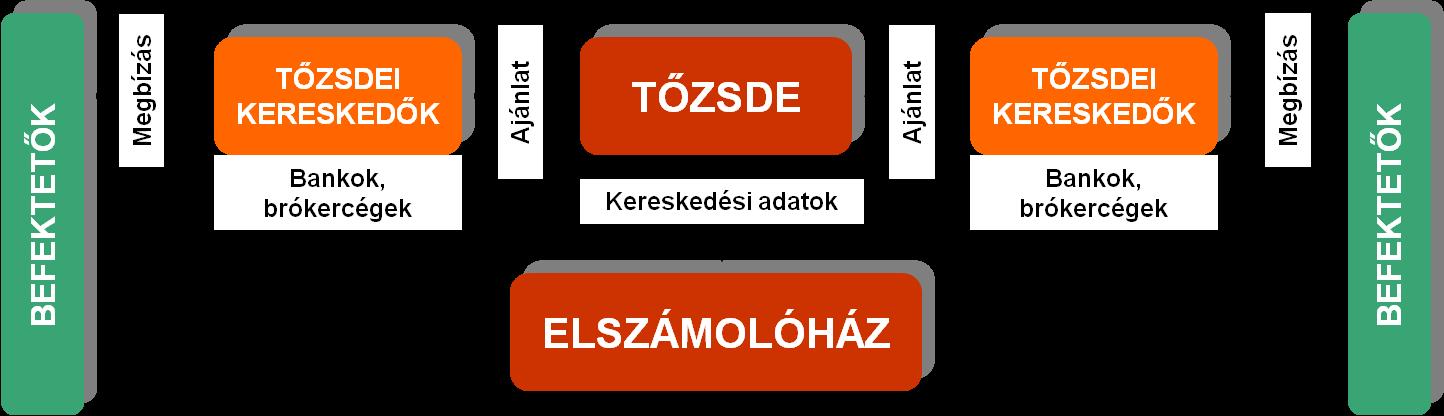 a tőzsde)