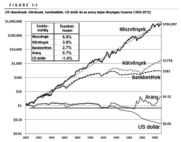 a leggyorsabb jövedelem és a legmegbízhatóbb befektetés