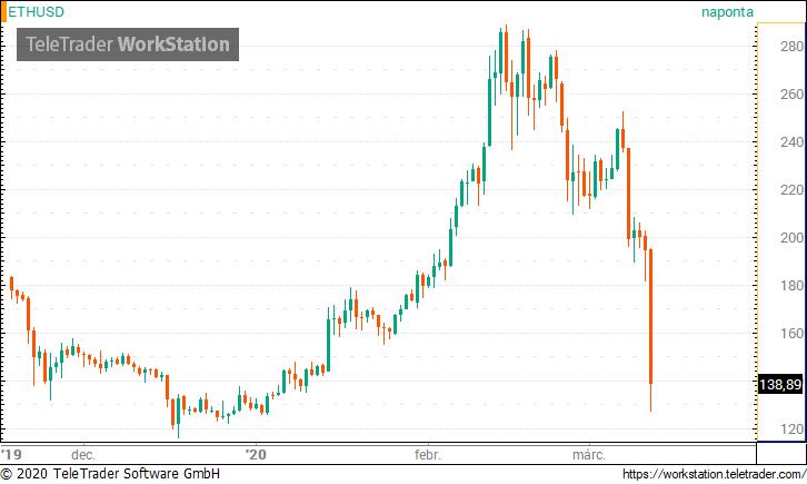 bitcoin euró árfolyamon pénz és üzleti módszerek keresni