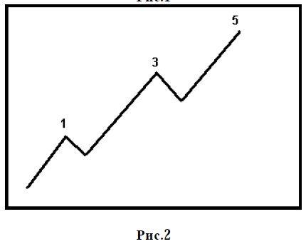Káoszelmélet és árstratégia