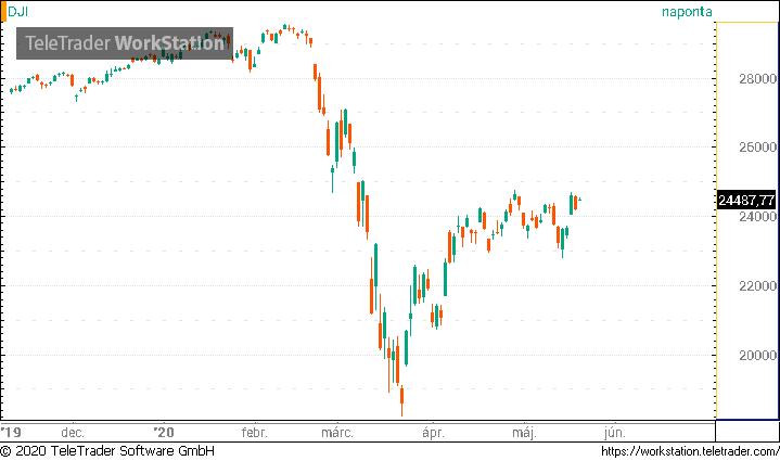 kereskedési piaci hírek vélemények bináris opciókból