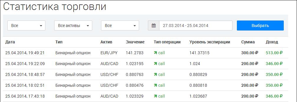 példa a bináris opciókkal történő kereskedésre)