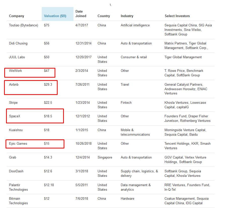népszerű befektetési projektek az interneten)