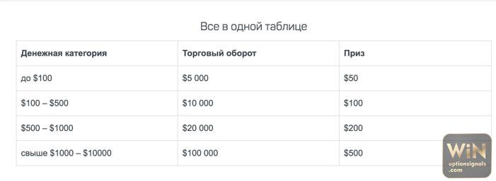 100 stratégia a bináris opciókkal történő pénzkeresésre
