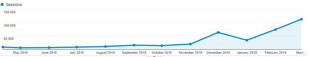 Hogyan kerestem millió Ft-ot online? - Honlapra fel!