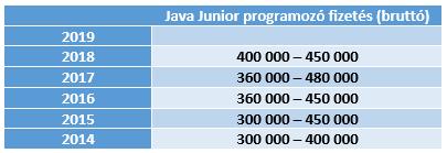 Rengeteg magyar melóst keresnek: havi 520 ezres fizetés, végzettség sem kell