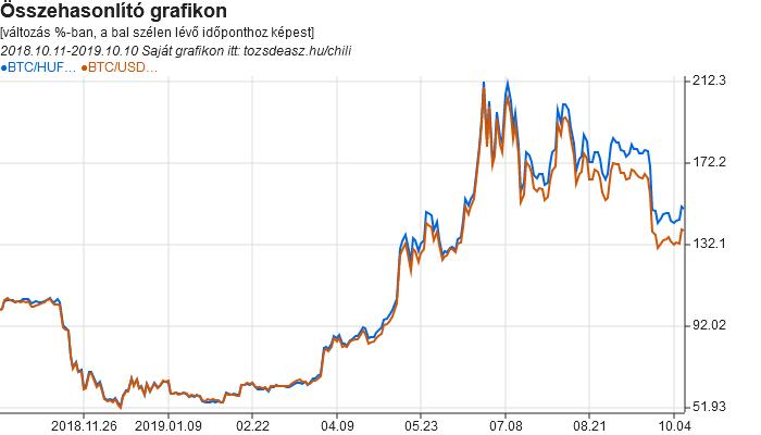 Kriptovaluta árfolyam grafikonok   Tőzsdeász