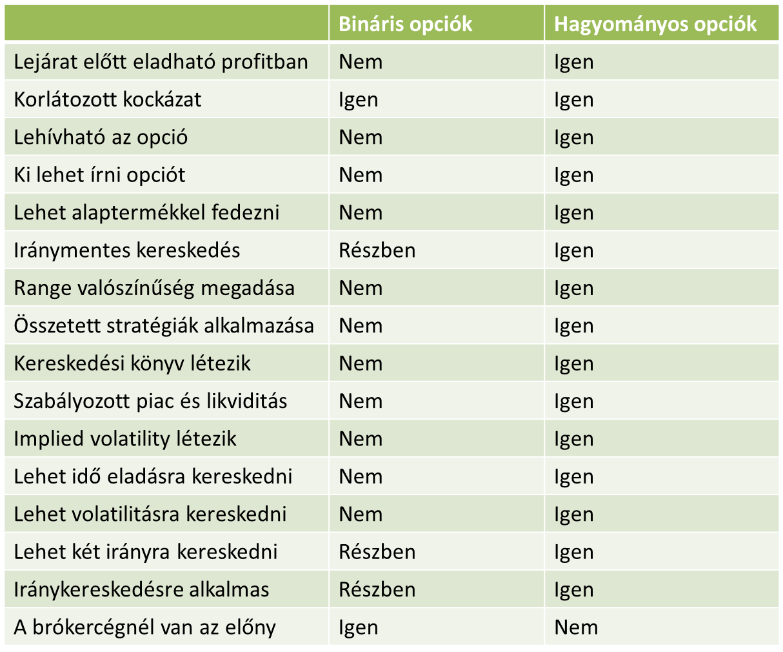 komplex bináris opciós stratégiák)