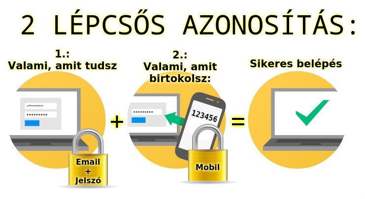 Internetes fizetés befektetés nélkül)