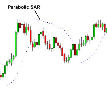 parabolc sar indikátor bináris opciókban)
