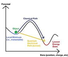 hogyan kell alkalmazni a kvantumfizikát a kereskedelemben)