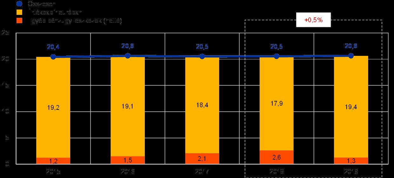 Euro opciók költsége