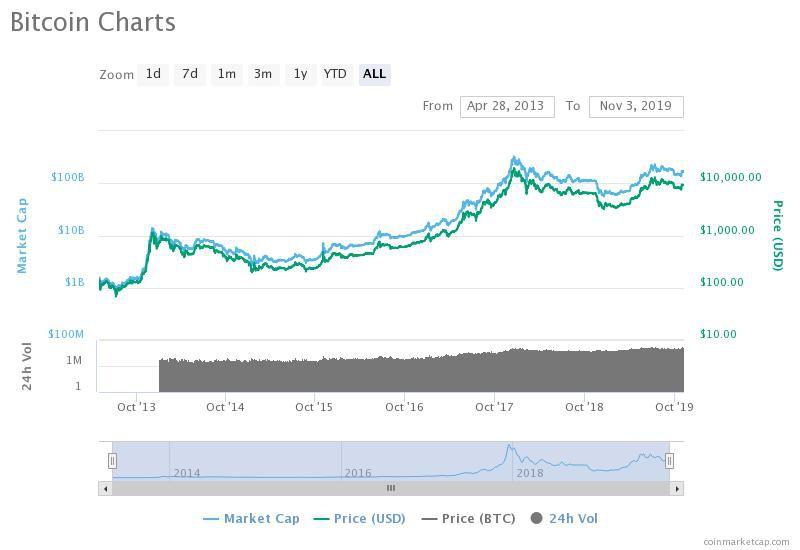 bitcoin árfolyam usd bitcoin kereskedelmi lehetőségek