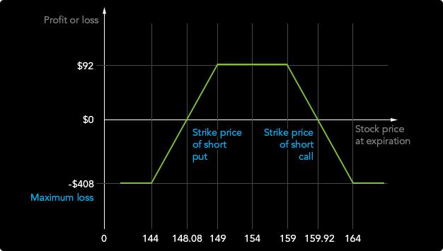 mennyi az eladási opció feltételes opció