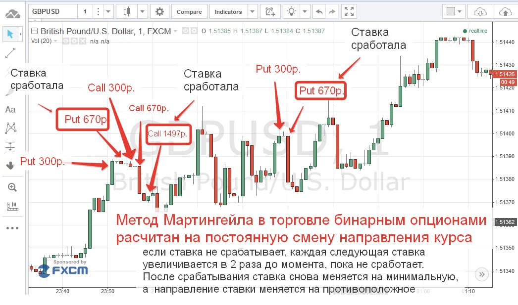 egyperces stratégia bináris opciókban)