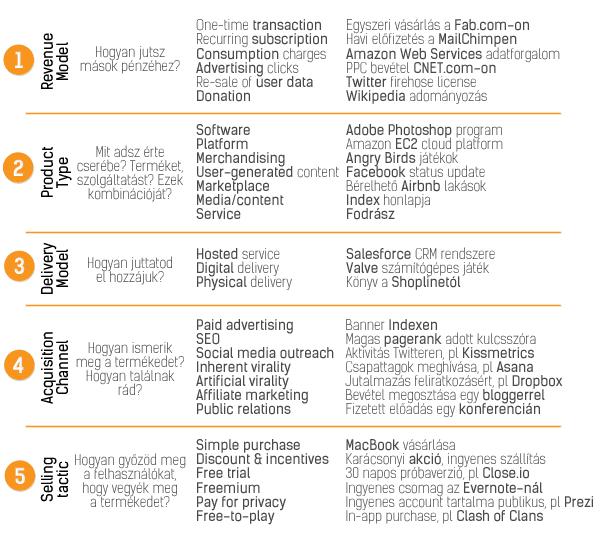 az opciók típusai és modelljei)