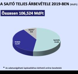online felmérés bevételei)