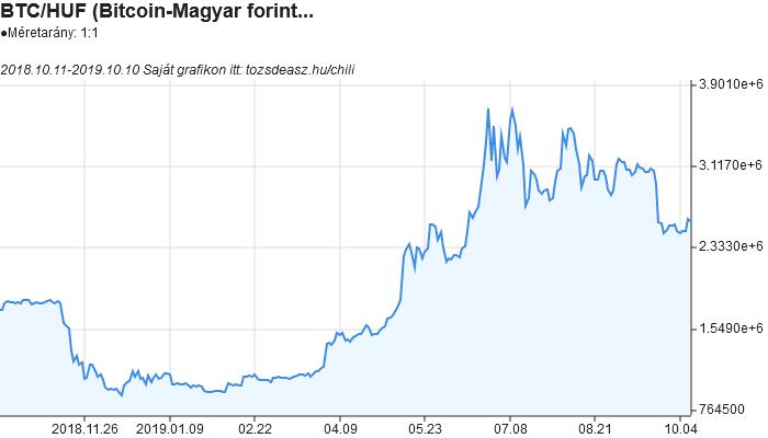 bitcoin usd ár valós időben