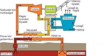 bináris üzemanyag-szivattyú)