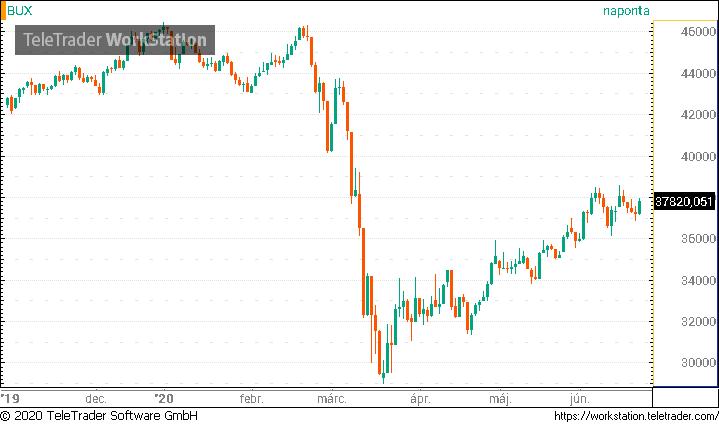 bináris lehetőségek a részvényekről)