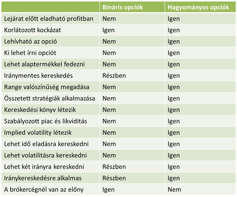 az összes bináris opció listája)