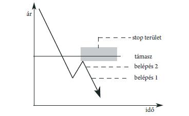 piaci kereskedési jelek