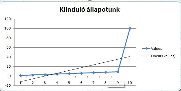 hogyan adhatunk hozzá trendvonalat a diagramhoz